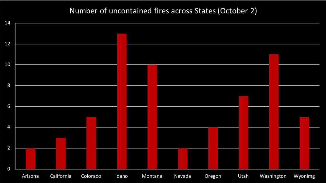 current number of uncontained fires across states according to data from the National Interagency Fire Center