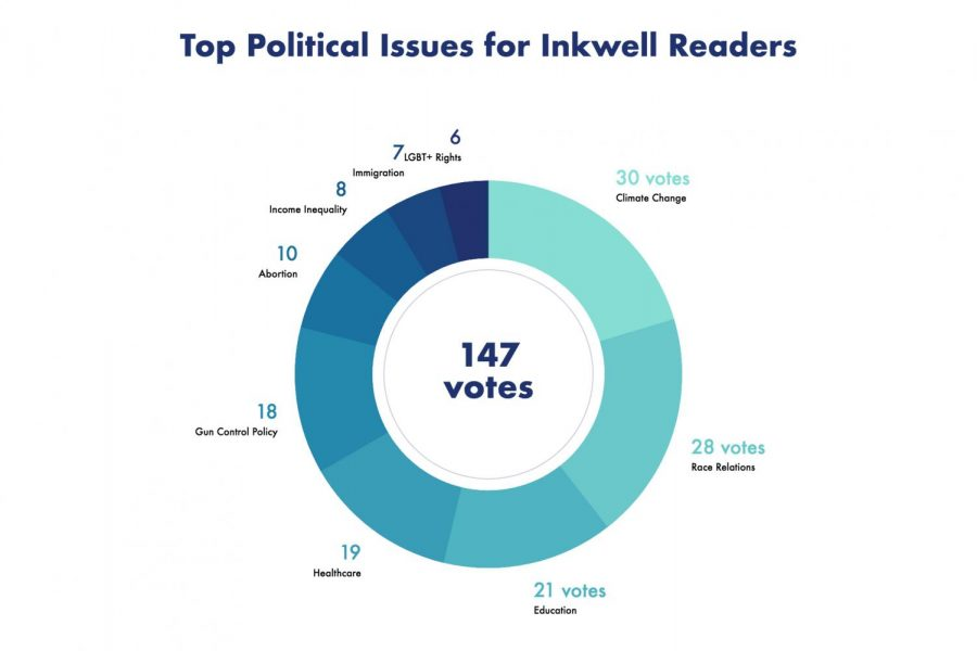 Poll Results: Top political issues for Inkwell readers